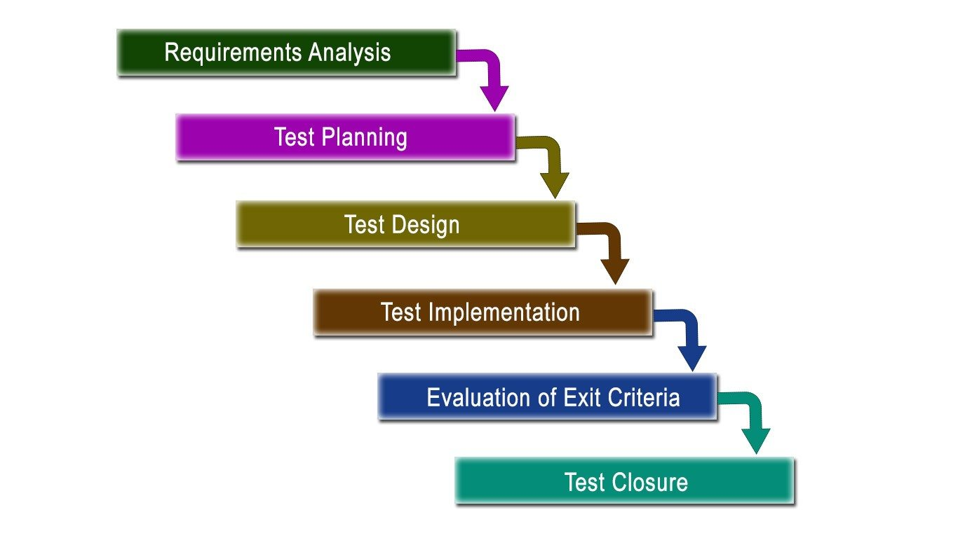 Crucial Stages Of Software Testing Life Cycle - Software testing requirements