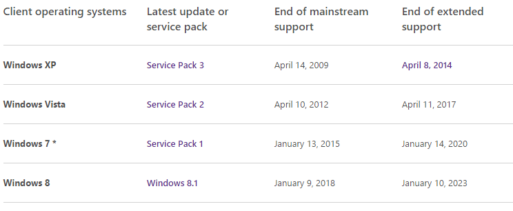mainstream support for Windows 7
