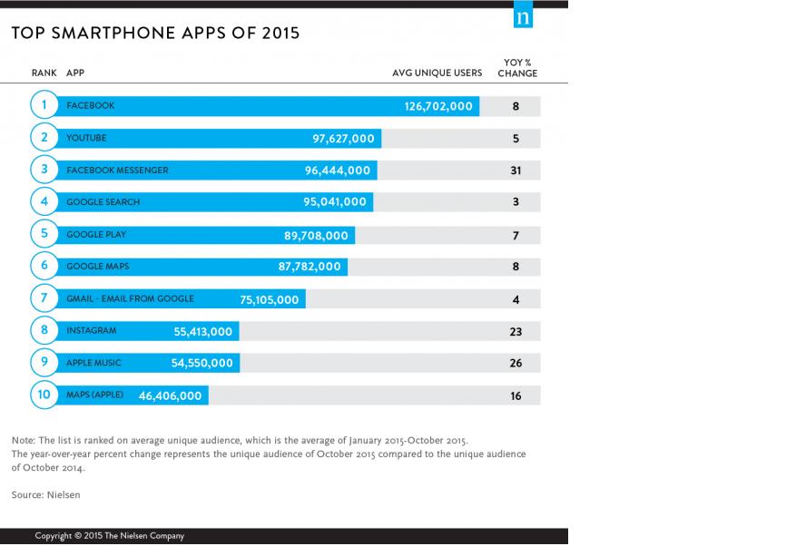 top apps of 2015